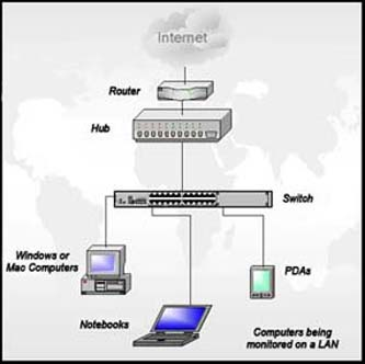 Fin Security LLC - Computer Network Wiring